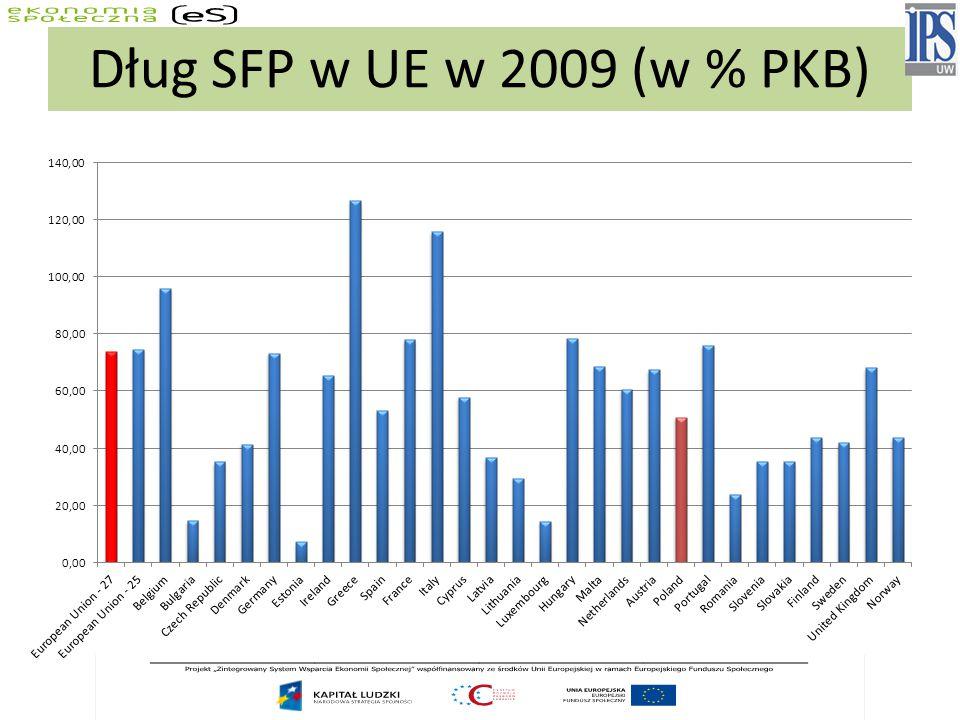 Dług SFP w UE w 2009 (w % PKB)
