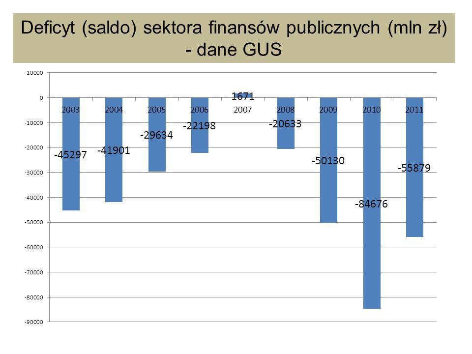 Deficyt (saldo) sektora finansów publicznych (mln zł) - dane GUS