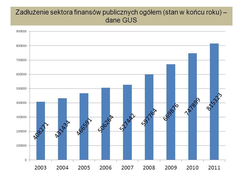 Zadłużenie sektora finansów publicznych ogółem (stan w końcu roku) – dane GUS