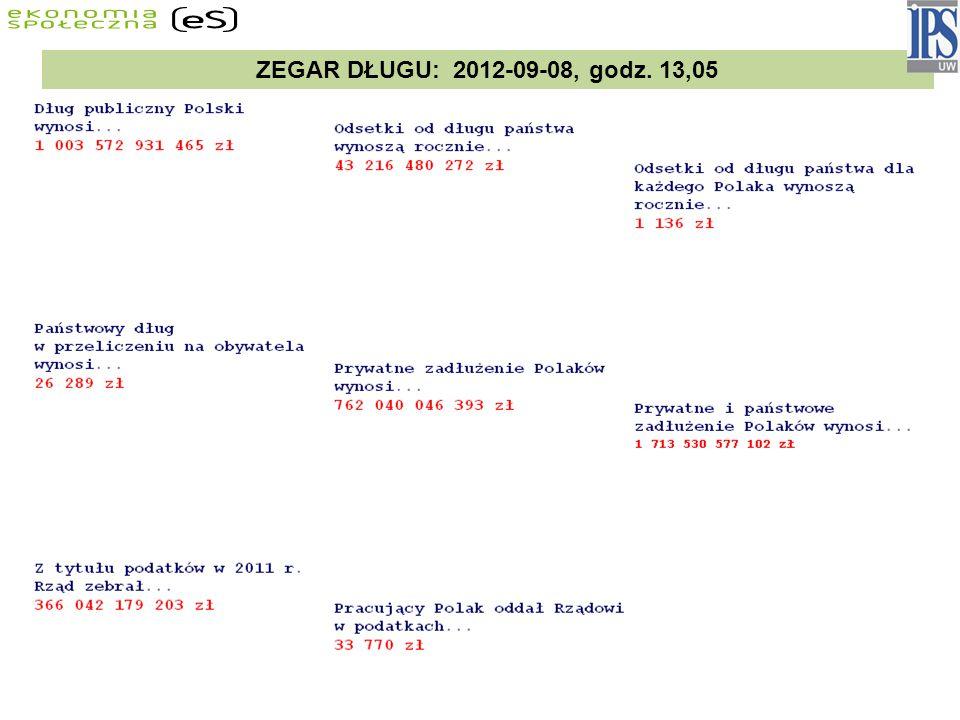 ZEGAR DŁUGU: 2012-09-08, godz. 13,05