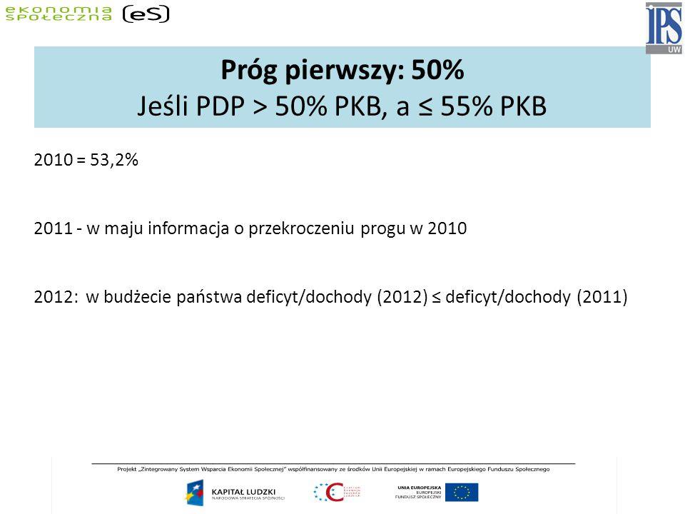 Próg pierwszy: 50% Jeśli PDP > 50% PKB, a ≤ 55% PKB 2010 = 53,2% 2011 - w maju informacja o przekroczeniu progu w 2010 2012: w budżecie państwa deficyt/dochody (2012) ≤ deficyt/dochody (2011)
