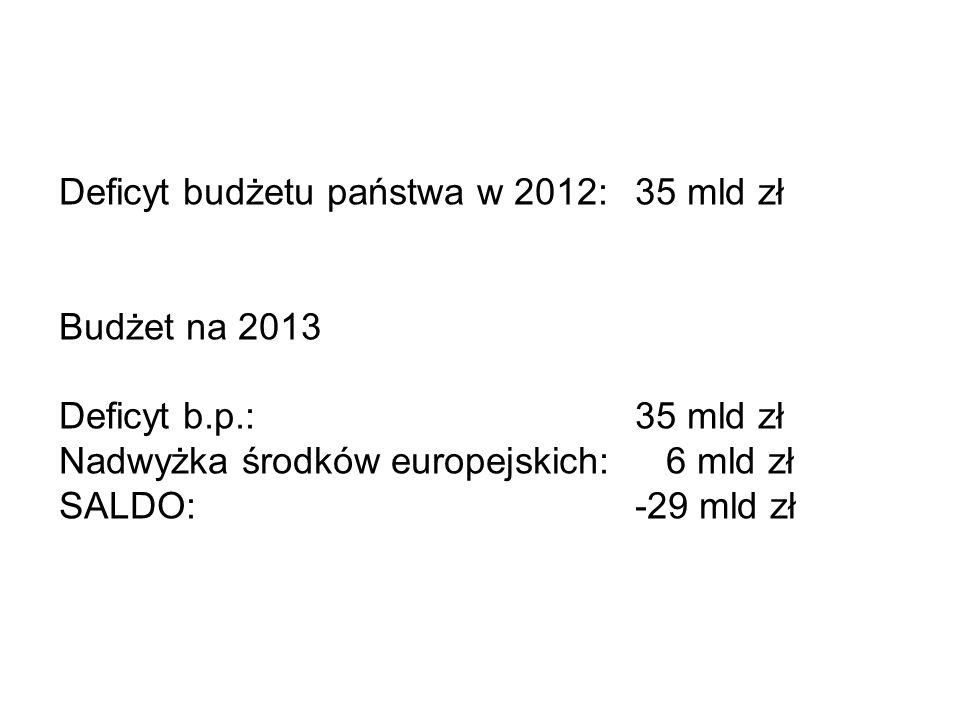 Deficyt budżetu państwa w 2012: 35 mld zł Budżet na 2013 Deficyt b.p.:35 mld zł Nadwyżka środków europejskich: 6 mld zł SALDO:-29 mld zł
