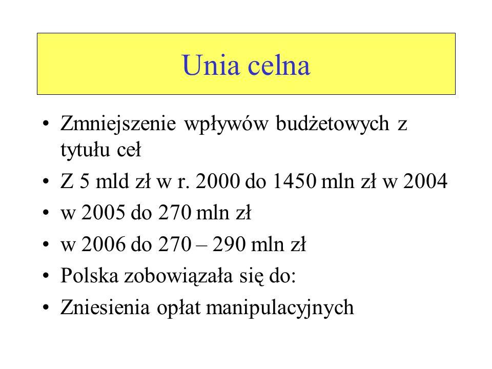 Unia celna Zmniejszenie wpływów budżetowych z tytułu ceł Z 5 mld zł w r.