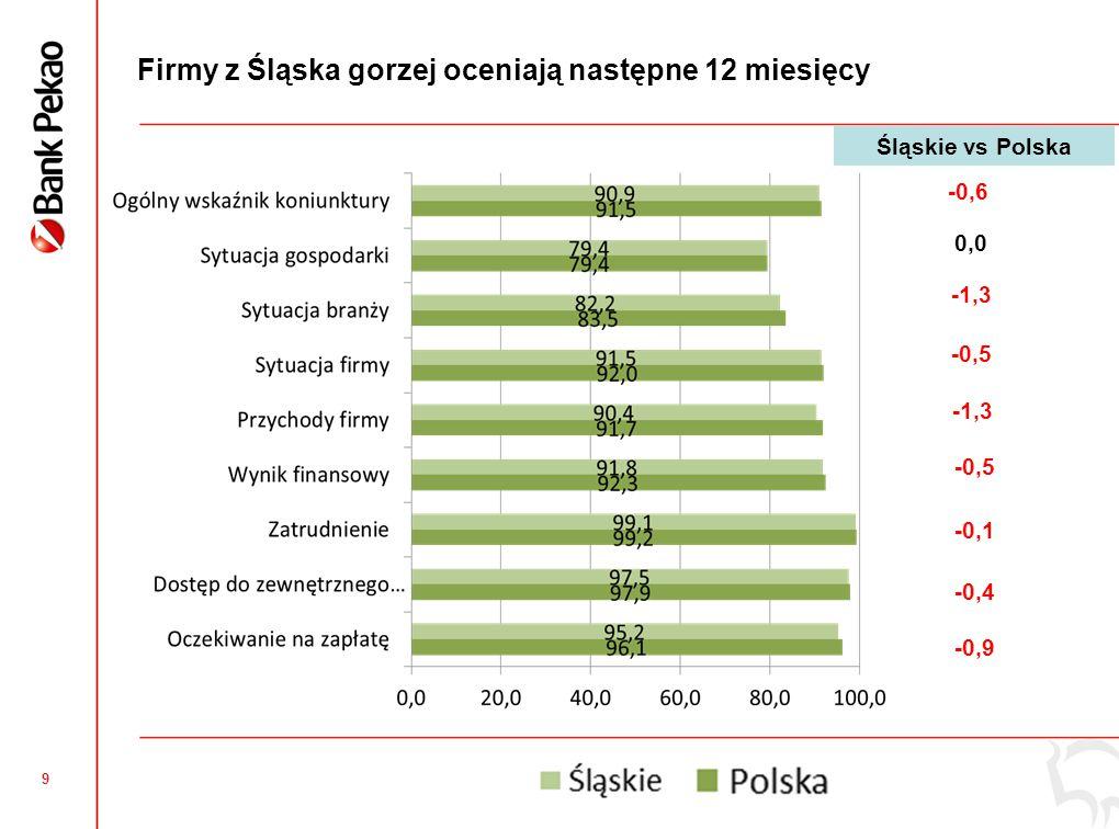 9 Firmy z Śląska gorzej oceniają następne 12 miesięcy -0,6 0,0 -1,3 -0,5 -1,3 -0,5 -0,1 -0,4 -0,9 Śląskie vs Polska