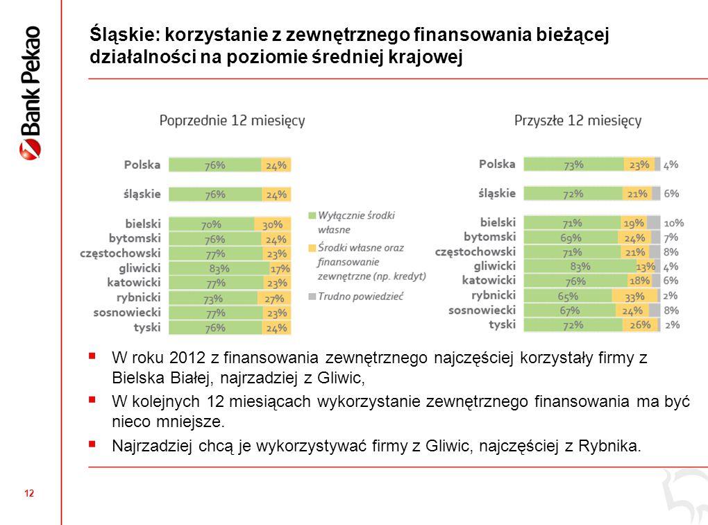 12 Śląskie: korzystanie z zewnętrznego finansowania bieżącej działalności na poziomie średniej krajowej  W roku 2012 z finansowania zewnętrznego najczęściej korzystały firmy z Bielska Białej, najrzadziej z Gliwic,  W kolejnych 12 miesiącach wykorzystanie zewnętrznego finansowania ma być nieco mniejsze.