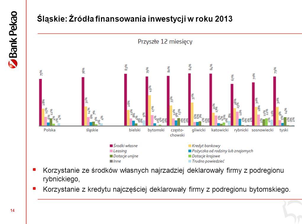 14 Śląskie: Źródła finansowania inwestycji w roku 2013  Korzystanie ze środków własnych najrzadziej deklarowały firmy z podregionu rybnickiego,  Korzystanie z kredytu najczęściej deklarowały firmy z podregionu bytomskiego.