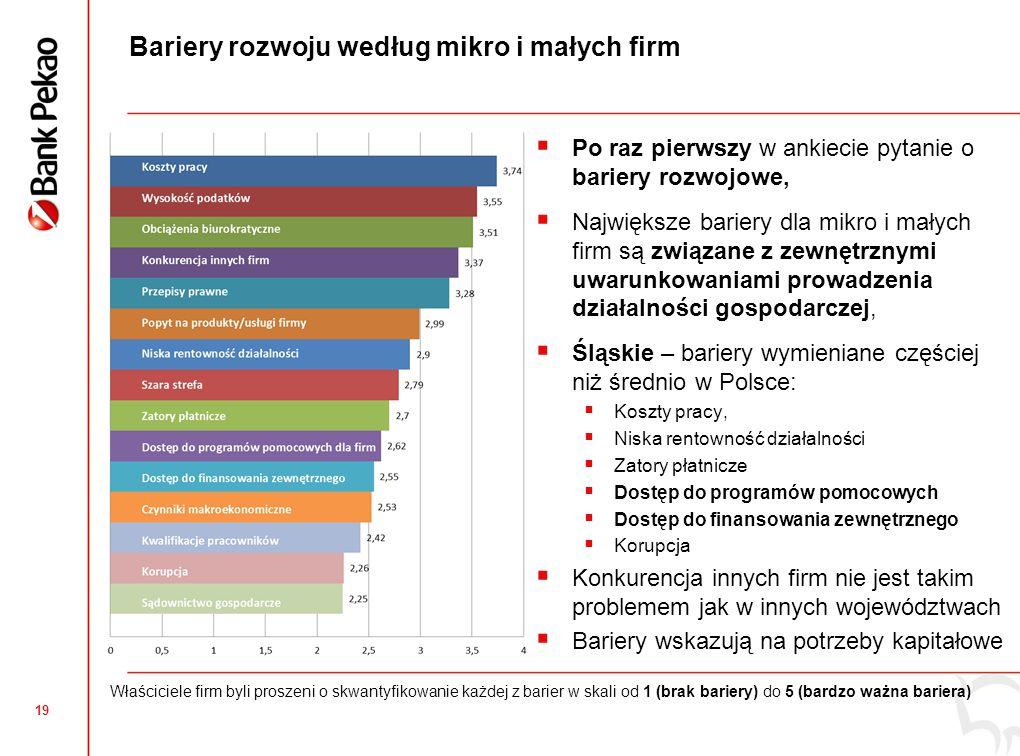 19 Bariery rozwoju według mikro i małych firm  Po raz pierwszy w ankiecie pytanie o bariery rozwojowe,  Największe bariery dla mikro i małych firm są związane z zewnętrznymi uwarunkowaniami prowadzenia działalności gospodarczej,  Śląskie – bariery wymieniane częściej niż średnio w Polsce:  Koszty pracy,  Niska rentowność działalności  Zatory płatnicze  Dostęp do programów pomocowych  Dostęp do finansowania zewnętrznego  Korupcja  Konkurencja innych firm nie jest takim problemem jak w innych województwach  Bariery wskazują na potrzeby kapitałowe Właściciele firm byli proszeni o skwantyfikowanie każdej z barier w skali od 1 (brak bariery) do 5 (bardzo ważna bariera)