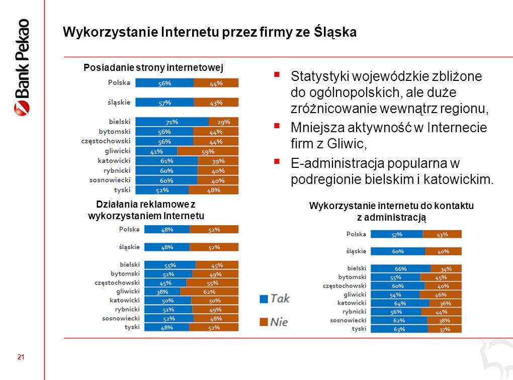 21 Wykorzystanie Internetu przez firmy ze Śląska Działania reklamowe z wykorzystaniem Internetu Posiadanie strony internetowej  Statystyki wojewódzki