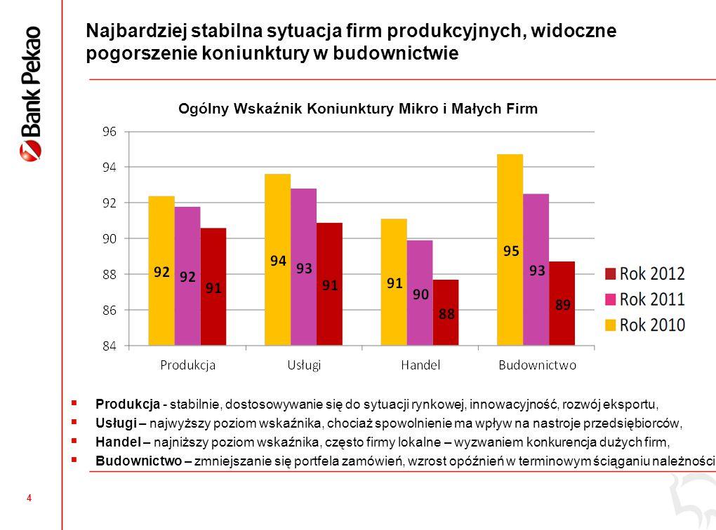 4 Najbardziej stabilna sytuacja firm produkcyjnych, widoczne pogorszenie koniunktury w budownictwie  Produkcja - stabilnie, dostosowywanie się do syt
