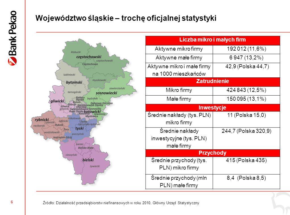 6 Województwo śląskie – trochę oficjalnej statystyki Liczba mikro i małych firm Aktywne mikro firmy192 012 (11,6%) Aktywne małe firmy6 947 (13,2%) Aktywne mikro i małe firmy na 1000 mieszkańców 42,9 (Polska 44,7) Zatrudnienie Mikro firmy424 843 (12,5%) Małe firmy150 095 (13,1%) Inwestycje Średnie nakłady (tys.