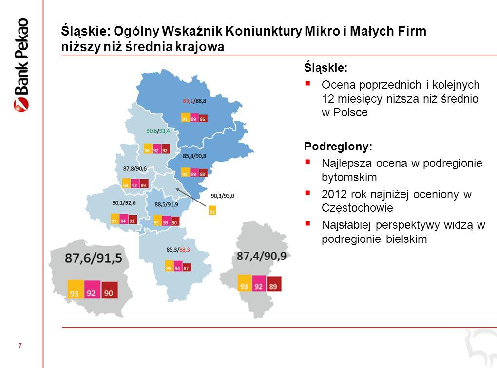 7 Śląskie: Ogólny Wskaźnik Koniunktury Mikro i Małych Firm niższy niż średnia krajowa Śląskie:  Ocena poprzednich i kolejnych 12 miesięcy niższa niż średnio w Polsce Podregiony:  Najlepsza ocena w podregionie bytomskim  2012 rok najniżej oceniony w Częstochowie  Najsłabiej perspektywy widzą w podregionie bielskim