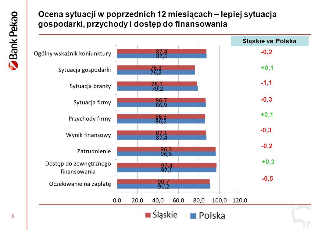 8 Ocena sytuacji w poprzednich 12 miesiącach – lepiej sytuacja gospodarki, przychody i dostęp do finansowania -0,2 +0,1 -1,1 -0,3 +0,1 -0,3 +0,3 -0,5 Śląskie vs Polska