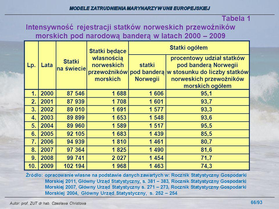 66/93 Tabela 1 Intensywność rejestracji statków norweskich przewoźników morskich pod narodową banderą w latach 2000 – 2009 Lp.Lata Statki na świecie S