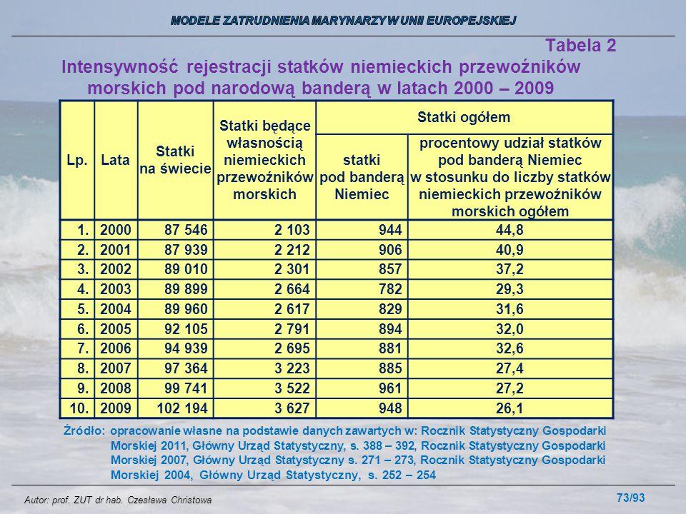 73/93 Tabela 2 Intensywność rejestracji statków niemieckich przewoźników morskich pod narodową banderą w latach 2000 – 2009 Lp.Lata Statki na świecie
