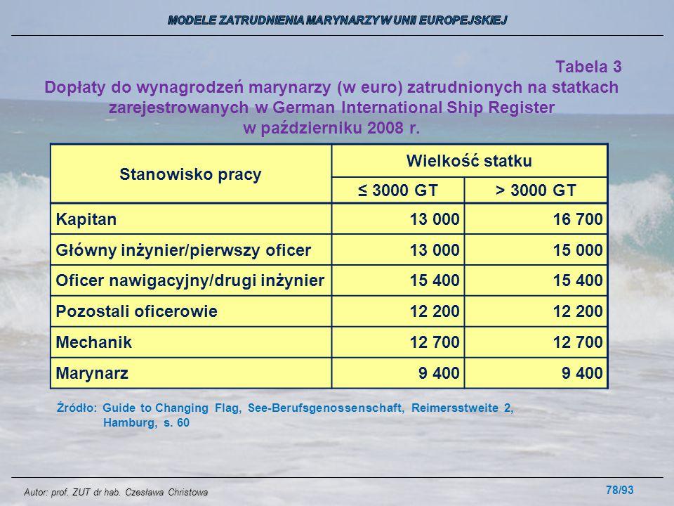 78/93 Tabela 3 Dopłaty do wynagrodzeń marynarzy (w euro) zatrudnionych na statkach zarejestrowanych w German International Ship Register w październik