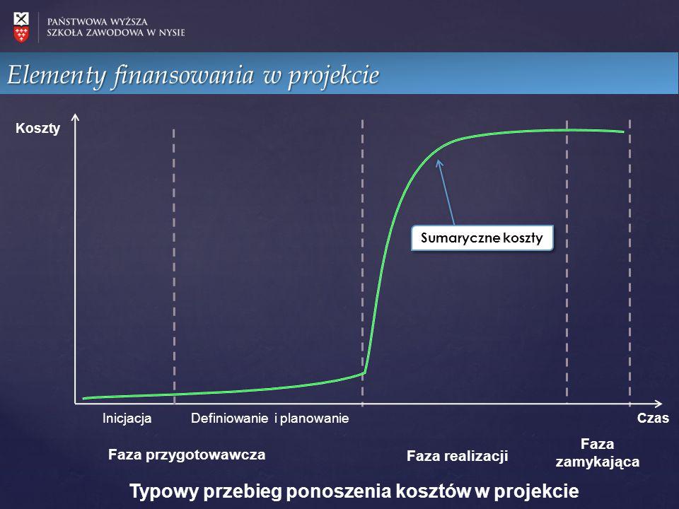 Elementy finansowania w projekcie Koszty Czas InicjacjaDefiniowanie i planowanie Faza realizacji Faza zamykająca Typowy przebieg ponoszenia kosztów w