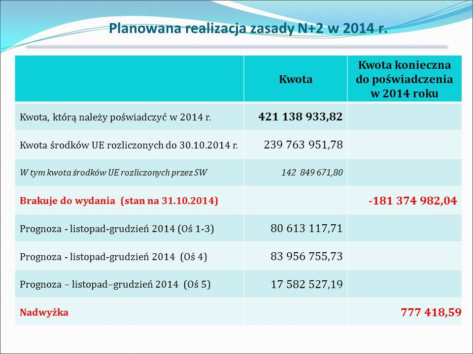 Kwota Kwota konieczna do poświadczenia w 2014 roku Kwota, którą należy poświadczyć w 2014 r. 421 138 933,82 Kwota środków UE rozliczonych do 30.10.201