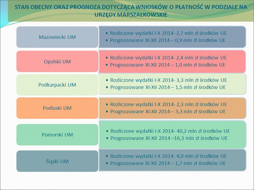 Rozliczone wydatki I-X 2014- 2,7 mln zł środków UE Prognozowane XI-XII 2014 – 0,9 mln zł środków UE Mazowiecki UM Rozliczone wydatki I-X 2014- 2,4 mln