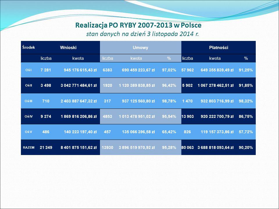 Realizacja PO RYBY 2007-2013 w Polsce stan danych na dzień 3 listopada 2014 r. Środek WnioskiUmowyPłatności liczbakwotaliczbakwota%liczbakwota% Oś I 7