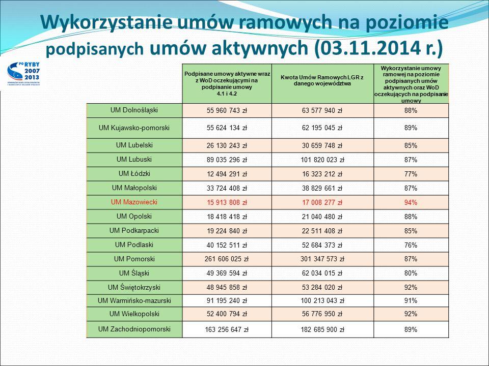Podpisane umowy aktywne wraz z WoD oczekującymi na podpisanie umowy 4.1 i 4.2 Kwota Umów Ramowych LGR z danego województwa Wykorzystanie umowy ramowej