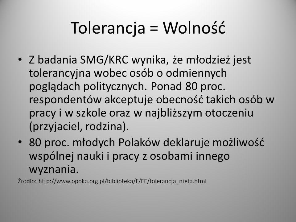 Tolerancja = Wolność Z badania SMG/KRC wynika, że młodzież jest tolerancyjna wobec osób o odmiennych poglądach politycznych.
