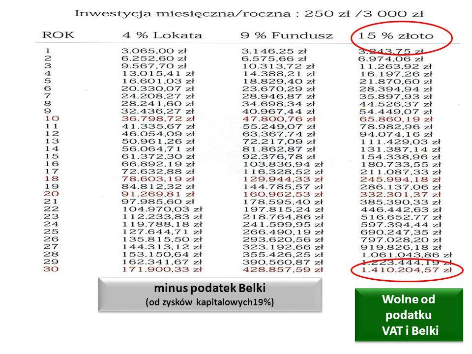 minus podatek Belki (od zysków kapitalowych19%) Wolne od podatku VAT i Belki