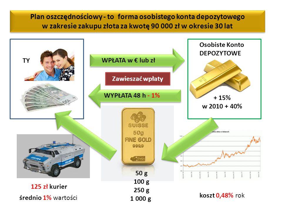 TY WPŁATA w € lub zł WYPŁATA 48 h - 1% Osobiste Konto DEPOZYTOWE koszt 0,48% rok Plan oszczędnościowy - to forma osobistego konta depozytowego w zakresie zakupu złota za kwotę 90 000 zł w okresie 30 lat 125 zł kurier 50 g 100 g 250 g 1 000 g + 15% w 2010 + 40% średnio 1% wartości Zawieszać wpłaty