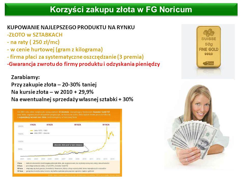 Korzyści zakupu złota w FG Noricum KUPOWANIE NAJLEPSZEGO PRODUKTU NA RYNKU -ZŁOTO w SZTABKACH - na raty ( 250 zł/mc) - w cenie hurtowej (gram z kilograma) - firma płaci za systematyczne oszczędzanie (3 premia) -Gwarancja zwrotu do firmy produktu i odzyskania pieniędzy Zarabiamy: Przy zakupie złota – 20-30% taniej Na kursie złota – w 2010 + 29,9% Na ewentualnej sprzedaży własnej sztabki + 30%