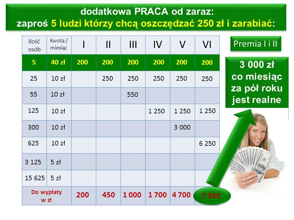 Ilość osób Kwota / miesiąc IIIIIIIVVVI Do wypłaty w zł 200 25 55 625 540 zł 10 zł 125 300 10 zł 200 250 1 250 550 3 000 6 250 2004501 0001 7004 700 dodatkowa PRACA od zaraz: zaproś 5 ludzi którzy chcą oszczędzać 250 zł i zarabiać: 3 000 zł co miesiąc za pół roku jest realne planu 3 000 zł co miesiąc za pół roku jest realne planu 7 950 3 1255 zł 15 6255 zł Premia I i II