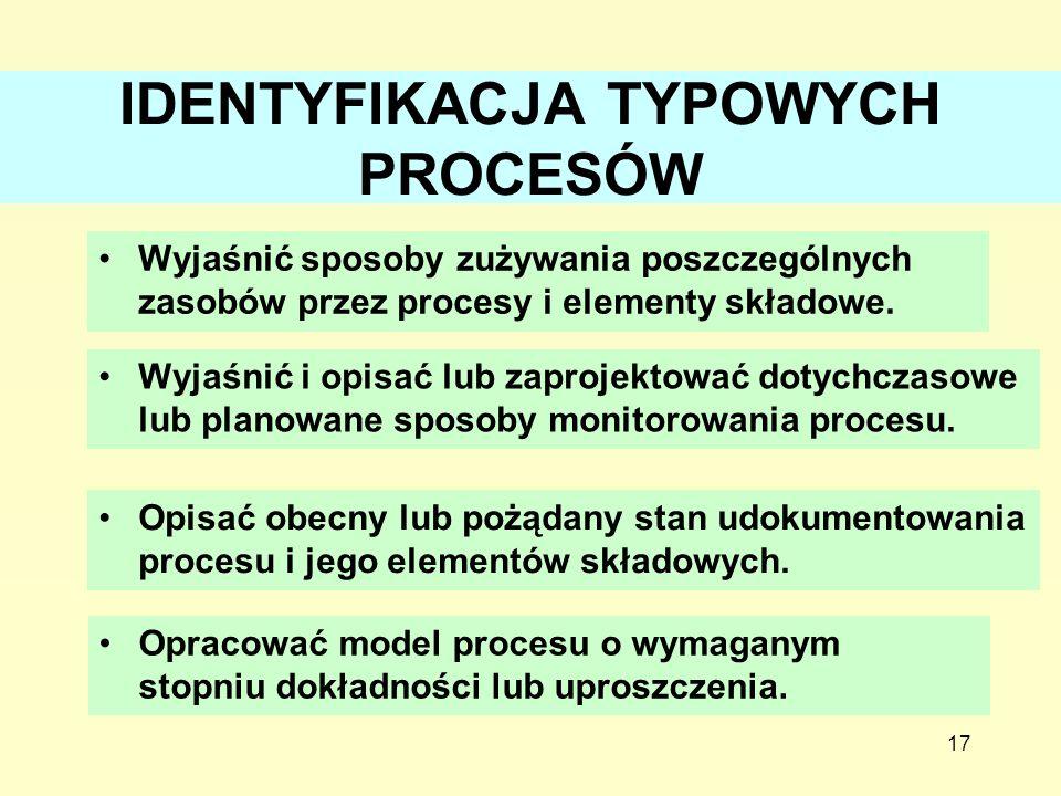 IDENTYFIKACJA TYPOWYCH PROCESÓW Wyjaśnić sposoby zużywania poszczególnych zasobów przez procesy i elementy składowe. 17 Wyjaśnić i opisać lub zaprojek