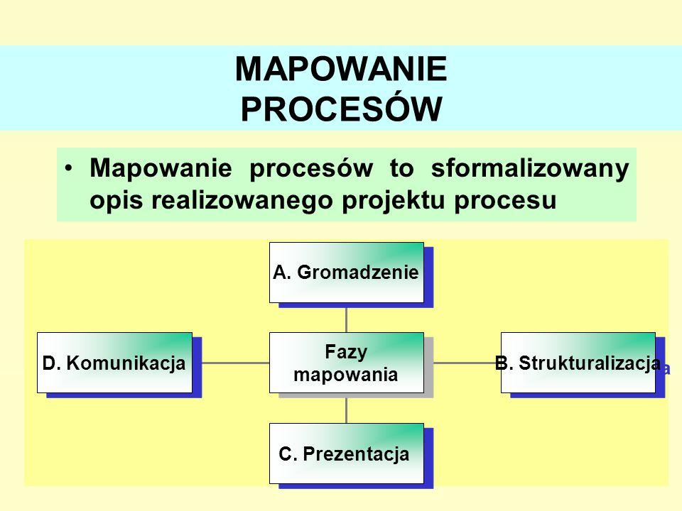 18 MAPOWANIE PROCESÓW Mapowanie procesów to sformalizowany opis realizowanego projektu procesu A. Gromadzenie B. Strukturalizacja C. Prezentacja D. Ko