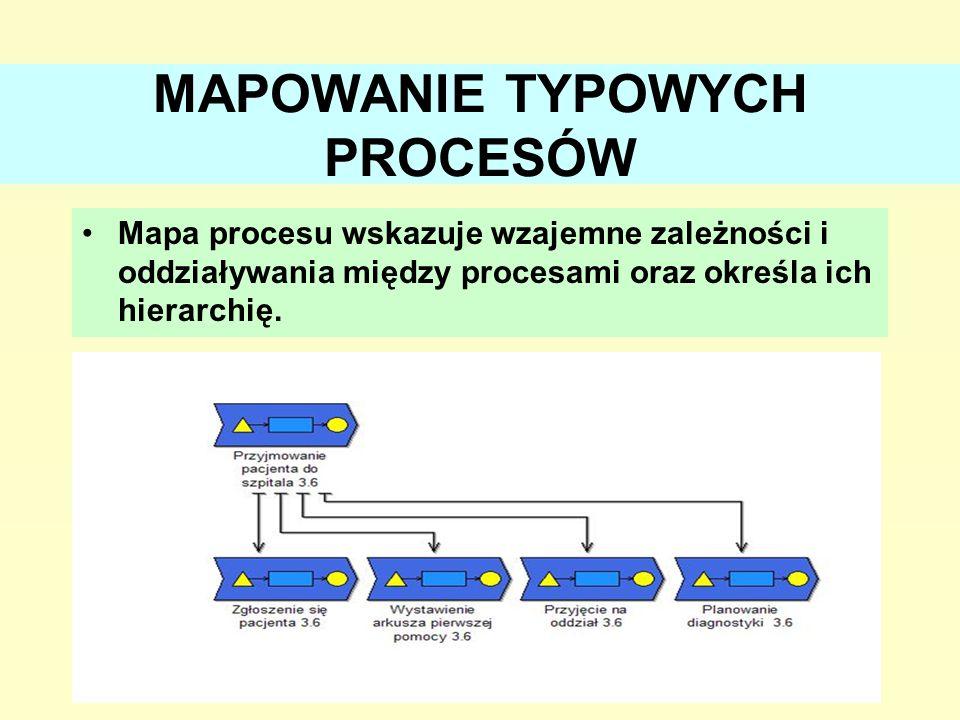 MAPOWANIE TYPOWYCH PROCESÓW Mapa procesu wskazuje wzajemne zależności i oddziaływania między procesami oraz określa ich hierarchię. 19