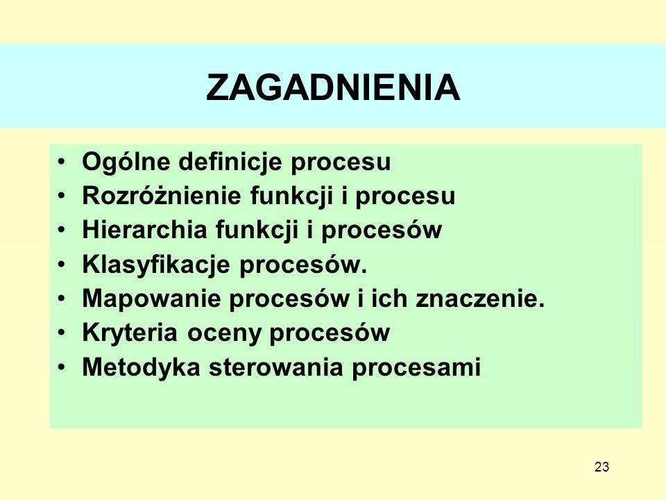 23 ZAGADNIENIA Ogólne definicje procesu Rozróżnienie funkcji i procesu Hierarchia funkcji i procesów Klasyfikacje procesów. Mapowanie procesów i ich z