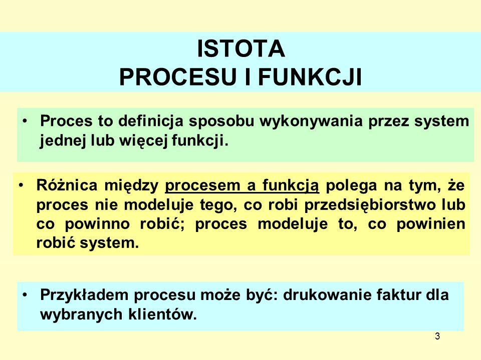 3 ISTOTA PROCESU I FUNKCJI Różnica między procesem a funkcją polega na tym, że proces nie modeluje tego, co robi przedsiębiorstwo lub co powinno robić