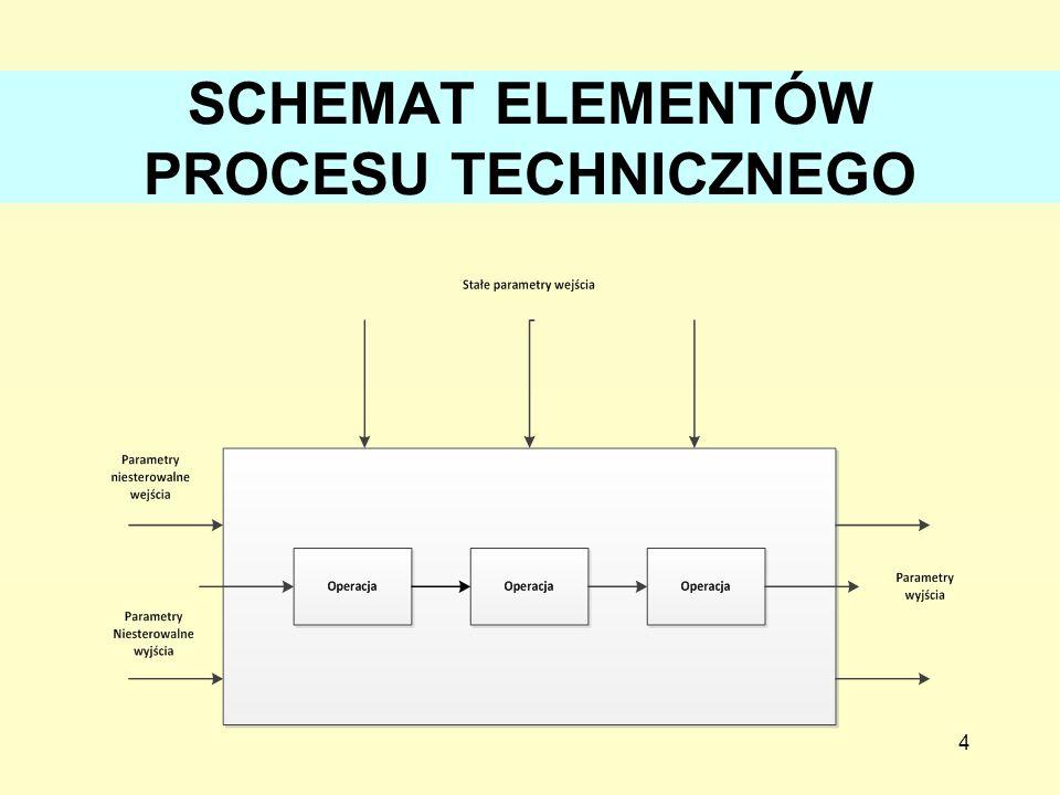 SCHEMAT ELEMENTÓW PROCESU TECHNICZNEGO 4