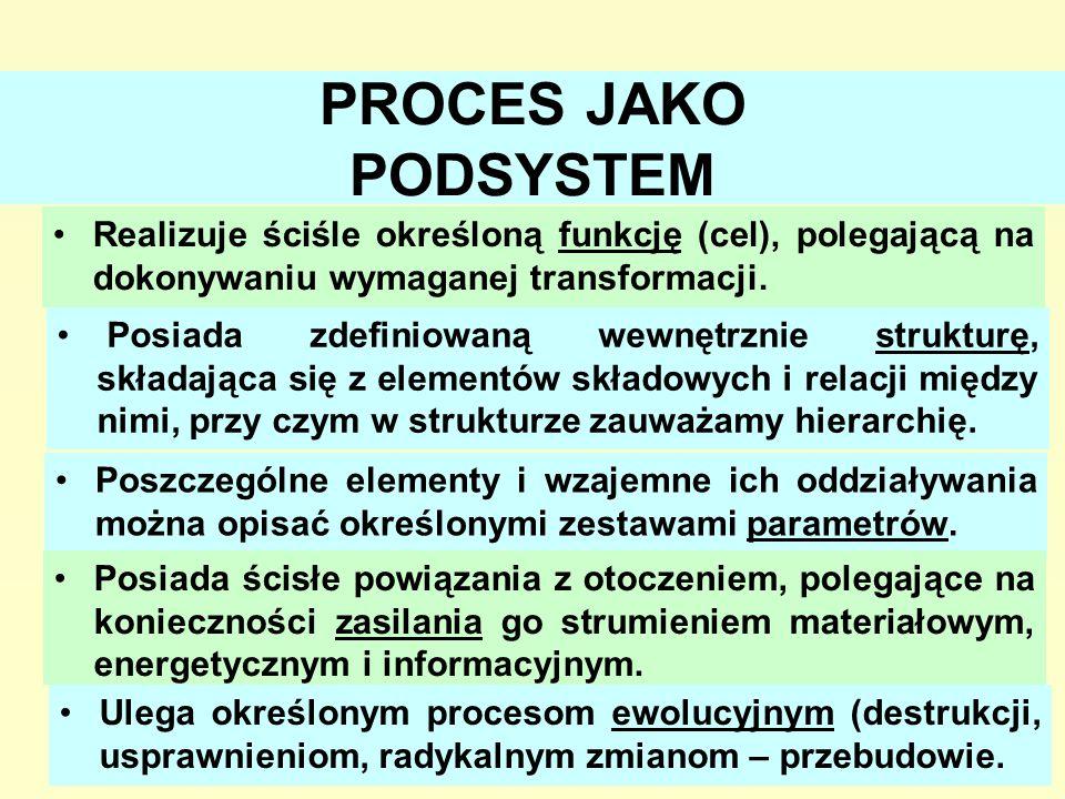 5 PROCES JAKO PODSYSTEM Realizuje ściśle określoną funkcję (cel), polegającą na dokonywaniu wymaganej transformacji. Posiada zdefiniowaną wewnętrznie