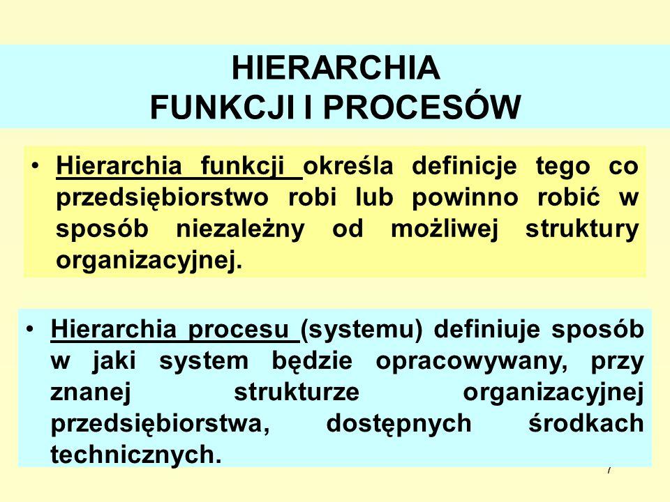 7 HIERARCHIA FUNKCJI I PROCESÓW Hierarchia funkcji określa definicje tego co przedsiębiorstwo robi lub powinno robić w sposób niezależny od możliwej s