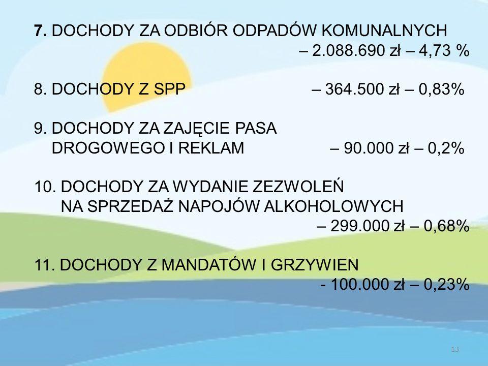 7. DOCHODY ZA ODBIÓR ODPADÓW KOMUNALNYCH – 2.088.690 zł – 4,73 % 8.