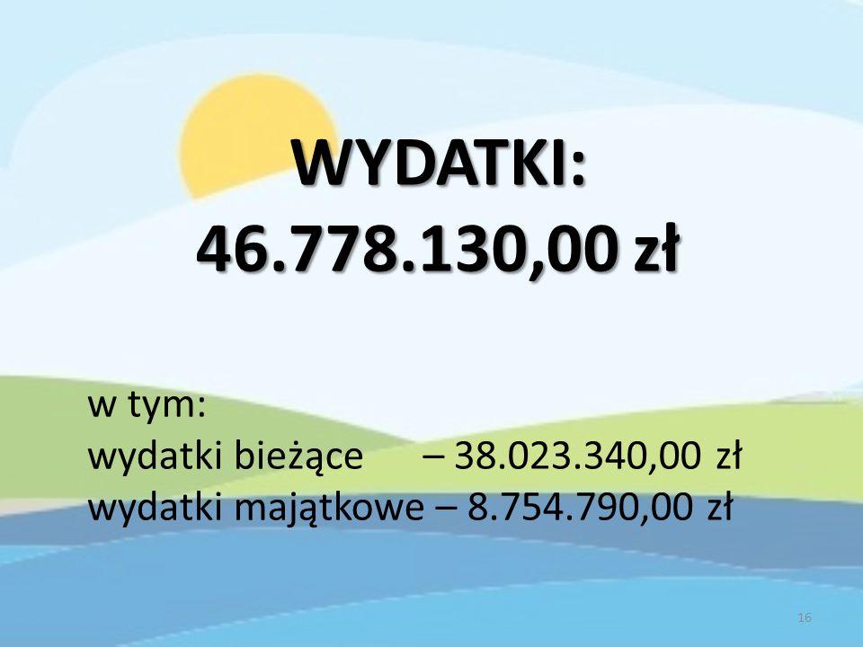 WYDATKI: 46.778.130,00 zł w tym: wydatki bieżące – 38.023.340,00 zł wydatki majątkowe – 8.754.790,00 zł 16