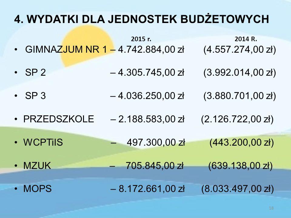 4. WYDATKI DLA JEDNOSTEK BUDŻETOWYCH 2015 r. 2014 R.