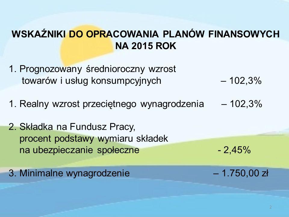 WSKAŹNIKI DO OPRACOWANIA PLANÓW FINANSOWYCH NA 2015 ROK 1.Prognozowany średnioroczny wzrost towarów i usług konsumpcyjnych – 102,3% 1.Realny wzrost przeciętnego wynagrodzenia – 102,3% 2.Składka na Fundusz Pracy, procent podstawy wymiaru składek na ubezpieczanie społeczne - 2,45% 3.Minimalne wynagrodzenie – 1.750,00 zł 2