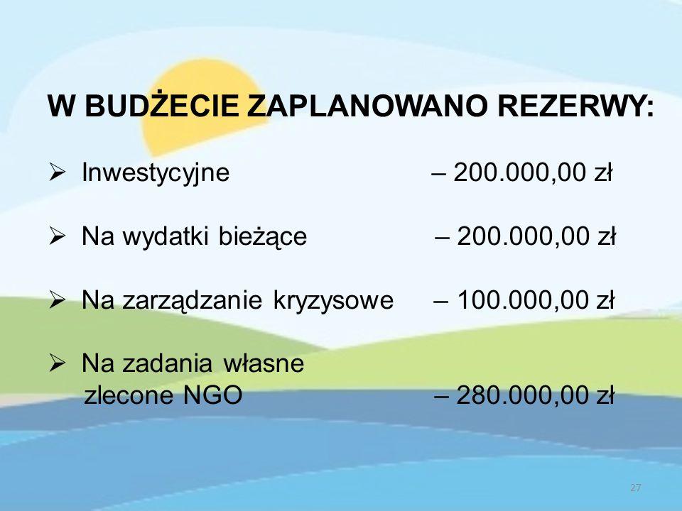 W BUDŻECIE ZAPLANOWANO REZERWY:  Inwestycyjne – 200.000,00 zł  Na wydatki bieżące – 200.000,00 zł  Na zarządzanie kryzysowe – 100.000,00 zł  Na zadania własne zlecone NGO – 280.000,00 zł 27