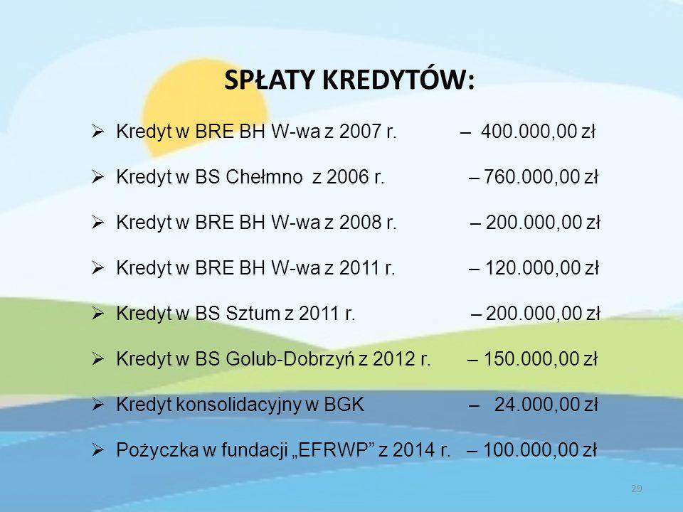 SPŁATY KREDYTÓW:  Kredyt w BRE BH W-wa z 2007 r. – 400.000,00 zł  Kredyt w BS Chełmno z 2006 r.