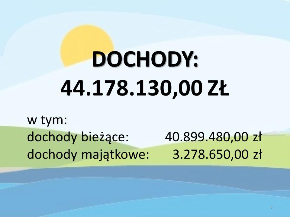 NAJWIĘKSZE WYDATKI BUDŻETU 1.WYNAGRODZENIA I POCHODNE – 18.135.811,00 zł – 38,77% 2.