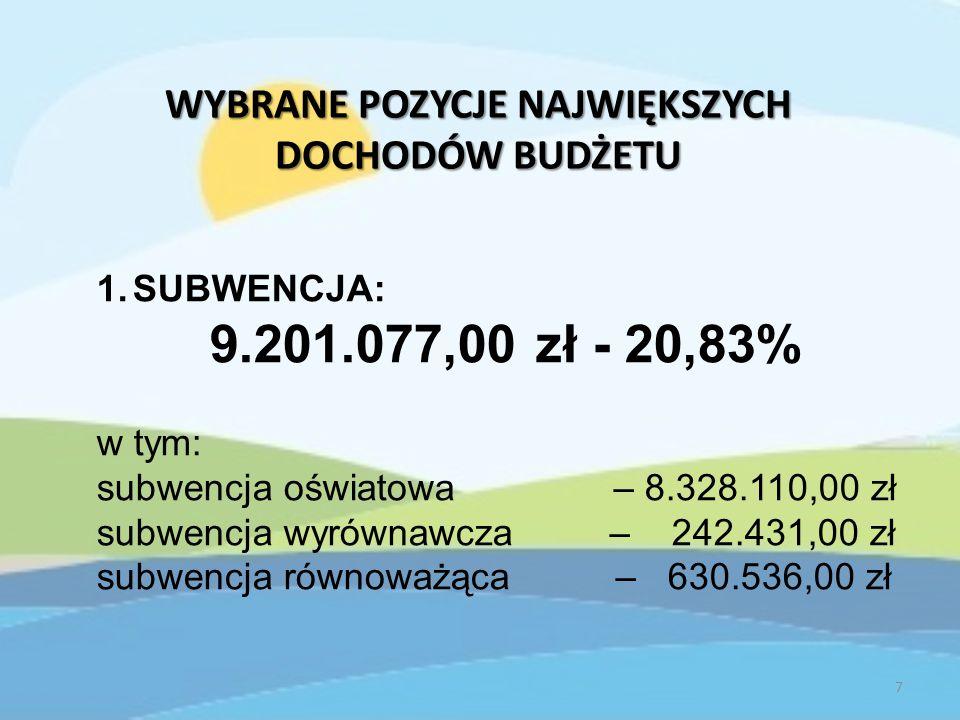 WYBRANE POZYCJE NAJWIĘKSZYCH DOCHODÓW BUDŻETU 1.SUBWENCJA: 9.201.077,00 zł - 20,83% w tym: subwencja oświatowa – 8.328.110,00 zł subwencja wyrównawcza – 242.431,00 zł subwencja równoważąca – 630.536,00 zł 7