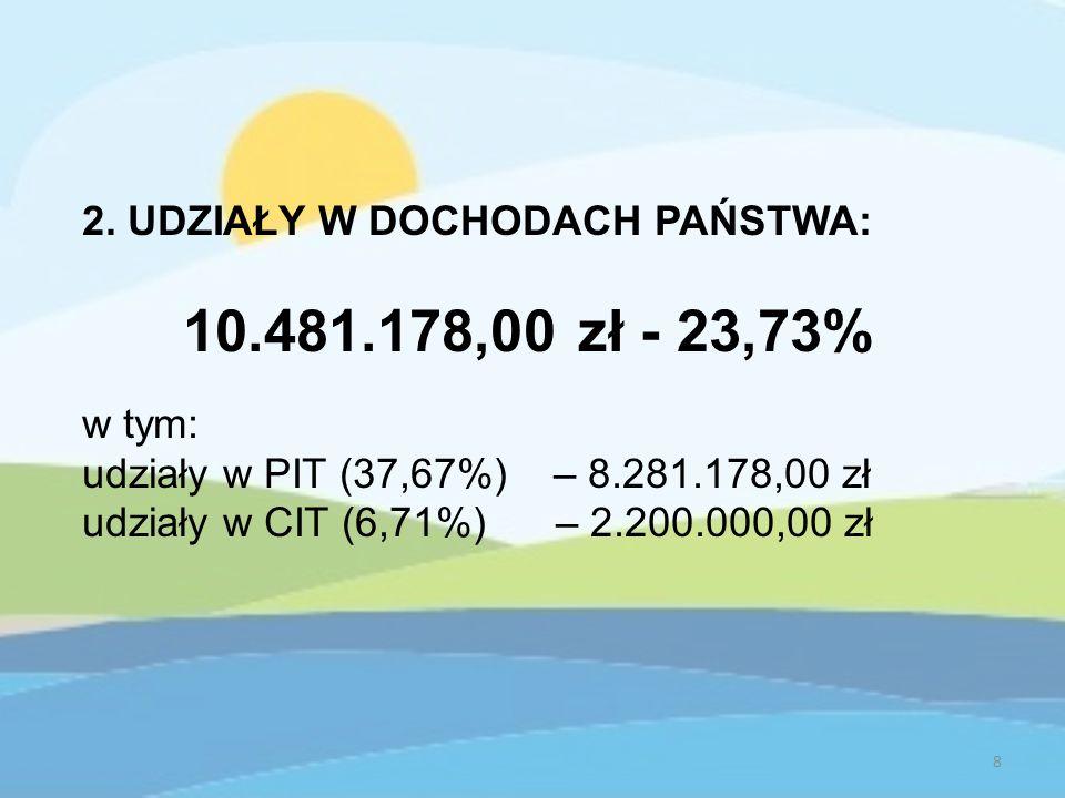 2. UDZIAŁY W DOCHODACH PAŃSTWA: 10.481.178,00 zł - 23,73% w tym: udziały w PIT (37,67%) – 8.281.178,00 zł udziały w CIT (6,71%) – 2.200.000,00 zł 8