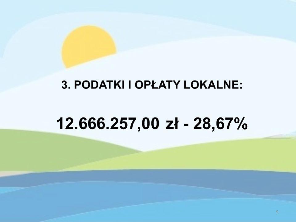 3. PODATKI I OPŁATY LOKALNE: 12.666.257,00 zł - 28,67% 9
