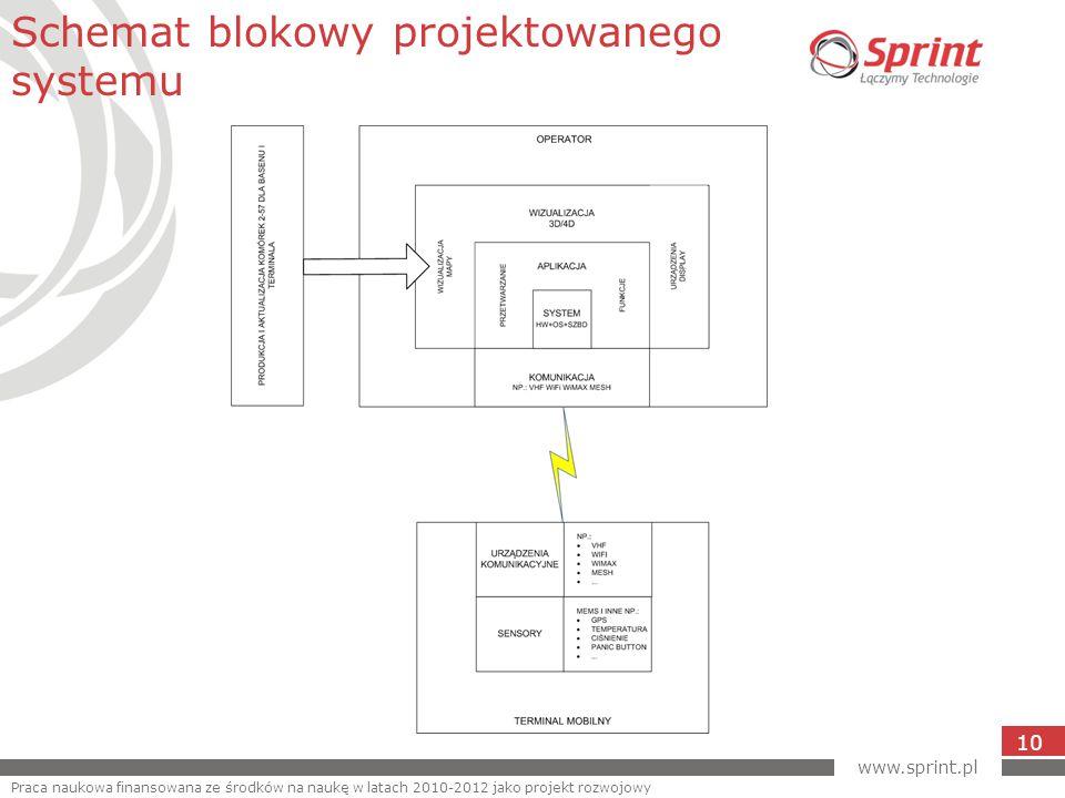 www.sprint.pl 10 Schemat blokowy projektowanego systemu Praca naukowa finansowana ze środków na naukę w latach 2010-2012 jako projekt rozwojowy