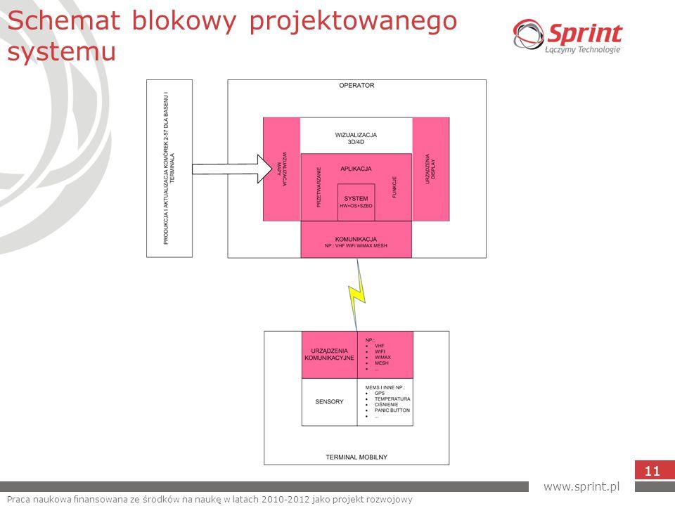 www.sprint.pl 11 Schemat blokowy projektowanego systemu Praca naukowa finansowana ze środków na naukę w latach 2010-2012 jako projekt rozwojowy