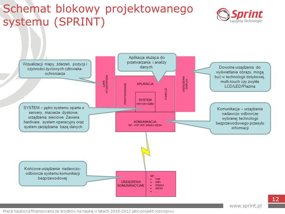 www.sprint.pl 12 Schemat blokowy projektowanego systemu (SPRINT) Praca naukowa finansowana ze środków na naukę w latach 2010-2012 jako projekt rozwojowy Końcowe urządzenie nadawczo- odbiorcze systemu komunikacji bezprzewodowej SYSTEM – jądro systemu oparte o serwery, macierze dyskowe, urządzenia sieciowe.